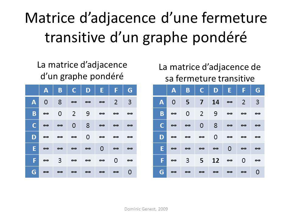Matrice dadjacence dune fermeture transitive dun graphe pondéré ABCDEFG A0823 B029 C08 D0 E0 F30 G0 ABCDEFG A0571423 B029 C08 D0 E0 F35120 G0 La matrice dadjacence dun graphe pondéré La matrice dadjacence de sa fermeture transitive Dominic Genest, 2009