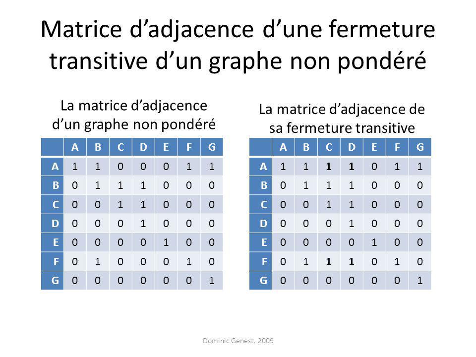 Matrice dadjacence dune fermeture transitive dun graphe non pondéré ABCDEFG A1100011 B0111000 C0011000 D0001000 E0000100 F0100010 G0000001 ABCDEFG A1111011 B0111000 C0011000 D0001000 E0000100 F0111010 G0000001 La matrice dadjacence dun graphe non pondéré La matrice dadjacence de sa fermeture transitive Dominic Genest, 2009