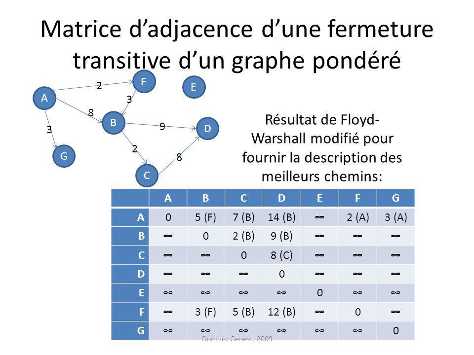 Matrice dadjacence dune fermeture transitive dun graphe pondéré ABCDEFG A05 (F)7 (B)14 (B)2 (A)3 (A) B02 (B)9 (B) C08 (C) D0 E0 F3 (F)5 (B)12 (B)0 G0 Résultat de Floyd- Warshall modifié pour fournir la description des meilleurs chemins: Dominic Genest, 2009 A F G D B C E 2 3 8 3 9 8 2
