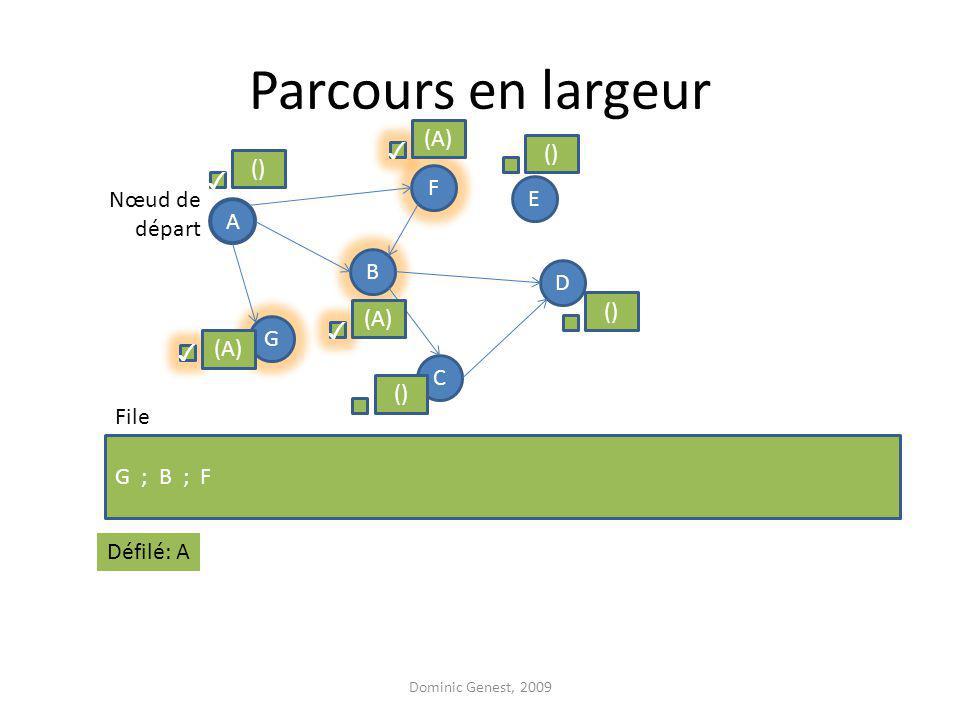 Parcours en largeur Dominic Genest, 2009 A F G D B C E G ; B ; F Nœud de départ File () (A) () (A) Défilé: A