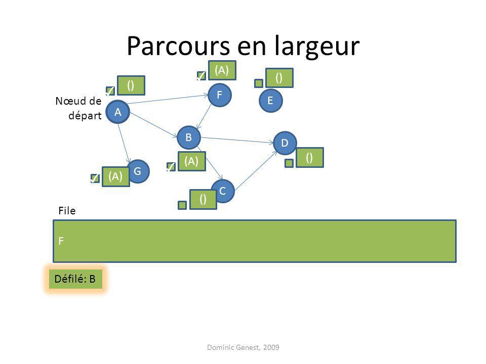Parcours en largeur Dominic Genest, 2009 A F G D B C E F Nœud de départ File () (A) () (A) Défilé: B