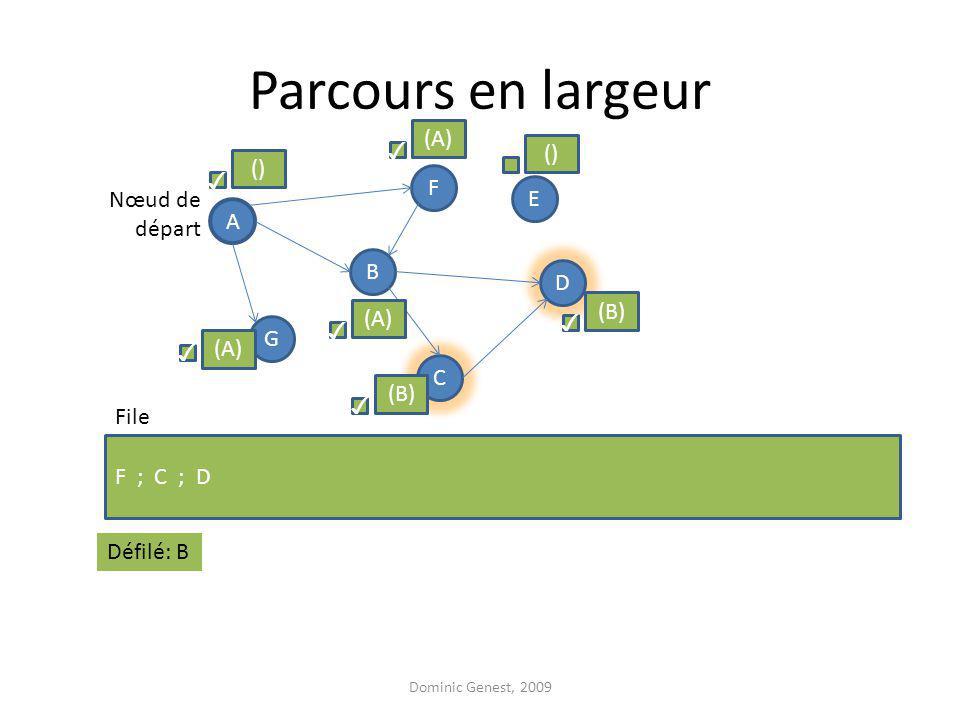 Parcours en largeur Dominic Genest, 2009 A F G D B C E F ; C ; D Nœud de départ File () (A) () (B) (A) Défilé: B