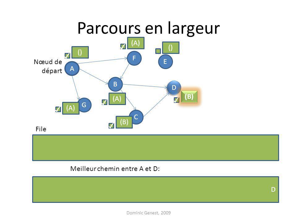 Parcours en largeur Dominic Genest, 2009 A F G D D B C E Nœud de départ File () (A) () (B) (A) Meilleur chemin entre A et D: D