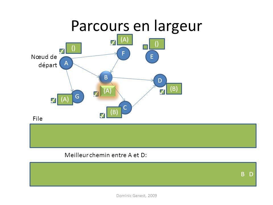 Parcours en largeur Dominic Genest, 2009 A F G D B B C E Nœud de départ File () (A) () (B) (A) Meilleur chemin entre A et D: B D