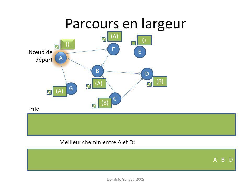 Parcours en largeur Dominic Genest, 2009 A A F G D B C E Nœud de départ File () (A) () (B) (A) Meilleur chemin entre A et D: A B D