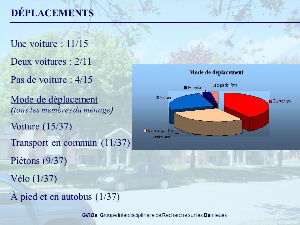 GIRBa Groupe Interdisciplinaire de Recherche sur les Banlieues DÉPLACEMENTS Mode de déplacement ( tous les membres du ménage ) Voiture (15/37) Transport en commun (11/37) Piétons (9/37) Vélo (1/37) À pied et en autobus (1/37) Une voiture : 11/15 Deux voitures : 2/11 Pas de voiture : 4/15