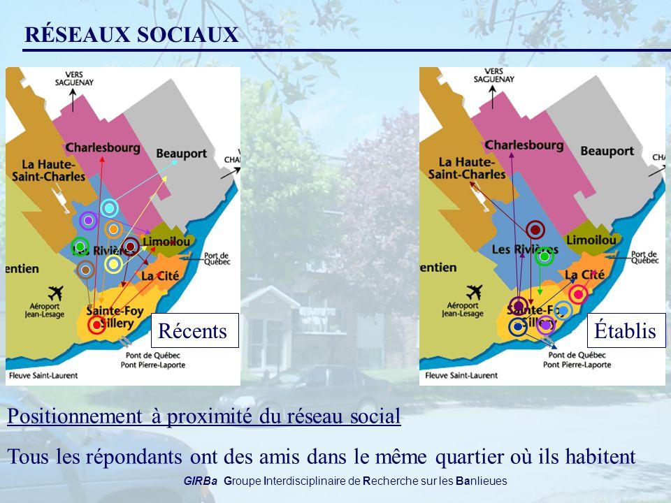 GIRBa Groupe Interdisciplinaire de Recherche sur les Banlieues RÉSEAUX SOCIAUX ÉtablisRécents Positionnement à proximité du réseau social Tous les répondants ont des amis dans le même quartier où ils habitent