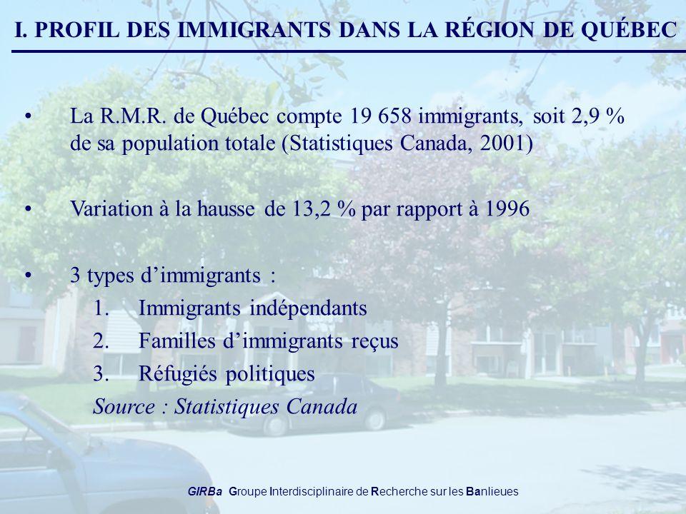 I. PROFIL DES IMMIGRANTS DANS LA RÉGION DE QUÉBEC La R.M.R.