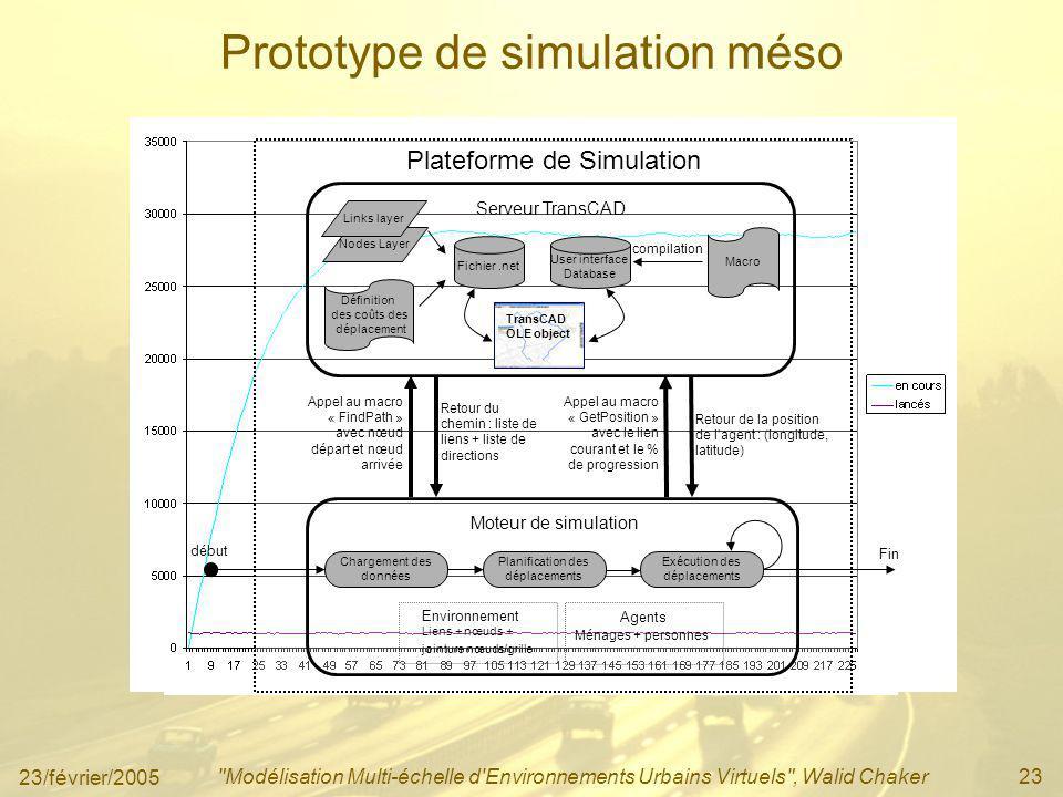 23/février/2005 Modélisation Multi-échelle d Environnements Urbains Virtuels , Walid Chaker23 Prototype de simulation méso Plateforme de Simulation Moteur de simulation Serveur TransCAD Appel au macro « FindPath » avec nœud départ et nœud arrivée Retour du chemin : liste de liens + liste de directions Appel au macro « GetPosition » avec le lien courant et le % de progression Retour de la position de lagent : (longitude, latitude) Nodes Layer Links layer Fichier.net Définition des coûts des déplacement Macro User interface Database compilation TransCAD OLE object Environnement Liens + nœuds + jointure nœuds/grille Agents Ménages + personnes Planification des déplacements Chargement des données Exécution des déplacements début Fin