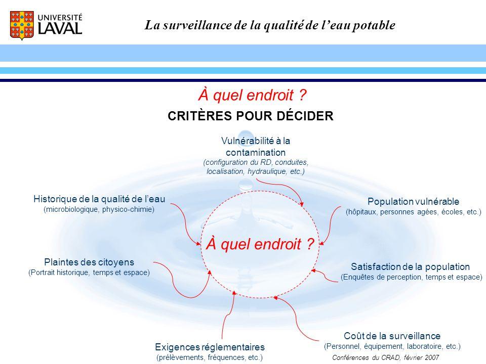 La surveillance de la qualité de leau potable Conférences du CRAD, février 2007 CRITÈRES POUR DÉCIDER Vulnérabilité à la contamination (configuration