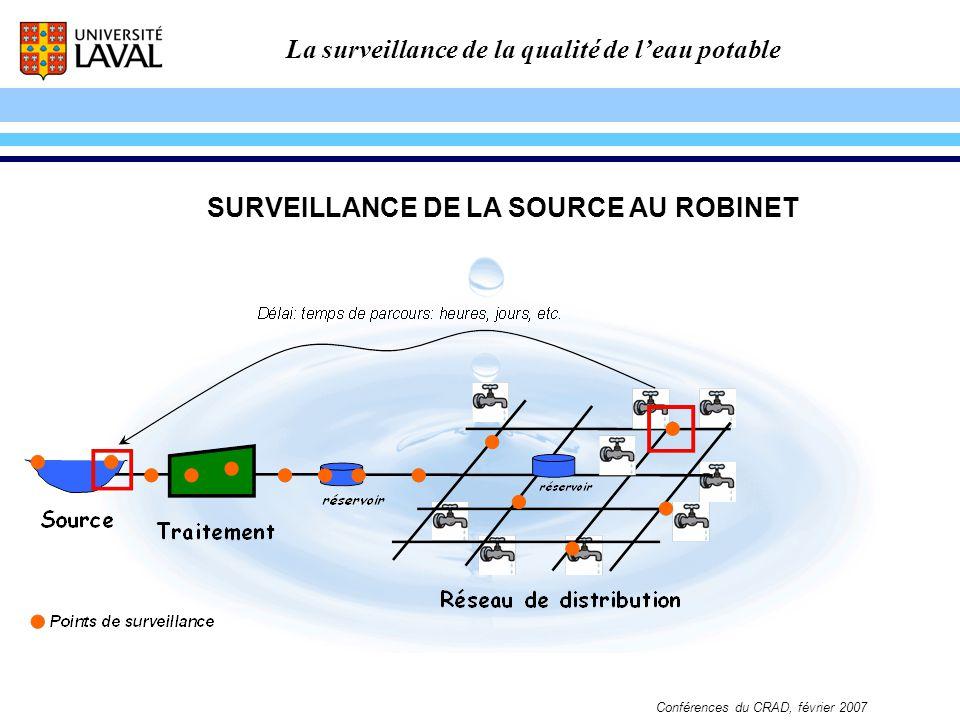 La surveillance de la qualité de leau potable Conférences du CRAD, février 2007 SURVEILLANCE DE LA SOURCE AU ROBINET