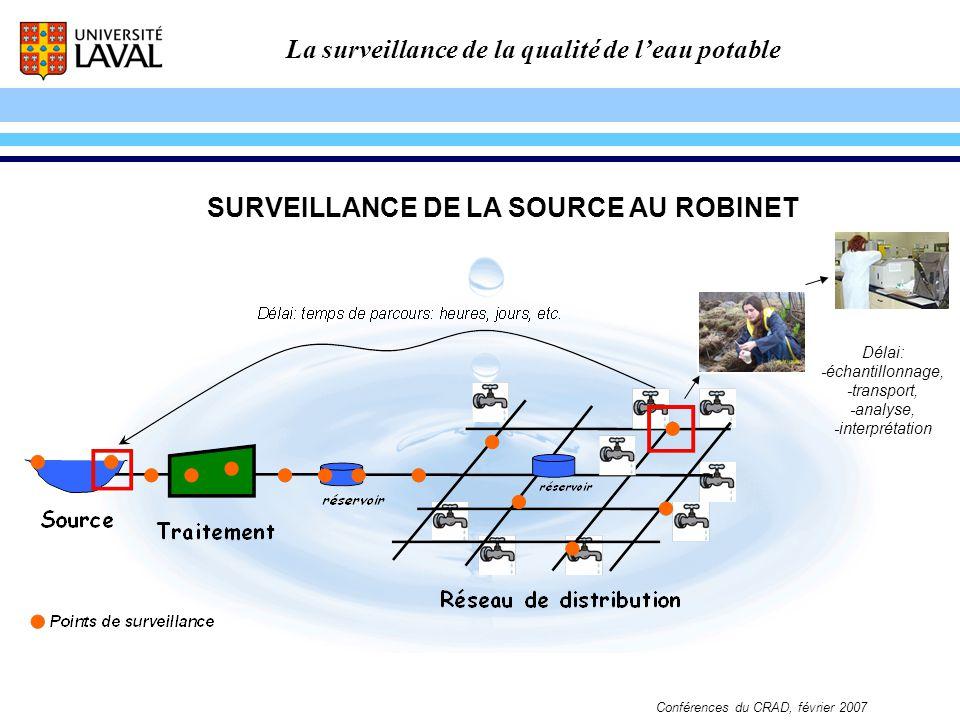 La surveillance de la qualité de leau potable Conférences du CRAD, février 2007 SURVEILLANCE DE LA SOURCE AU ROBINET Délai: -échantillonnage, -transpo