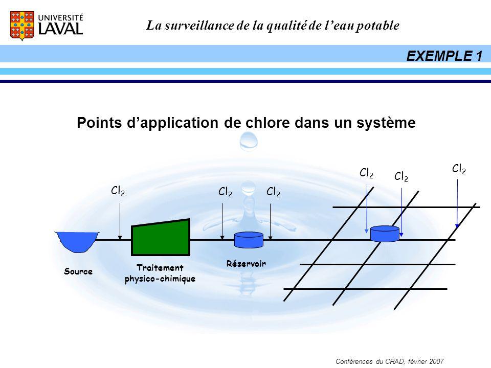 La surveillance de la qualité de leau potable Conférences du CRAD, février 2007 Source Traitement physico-chimique Cl 2 Réservoir Cl 2 Points dapplica