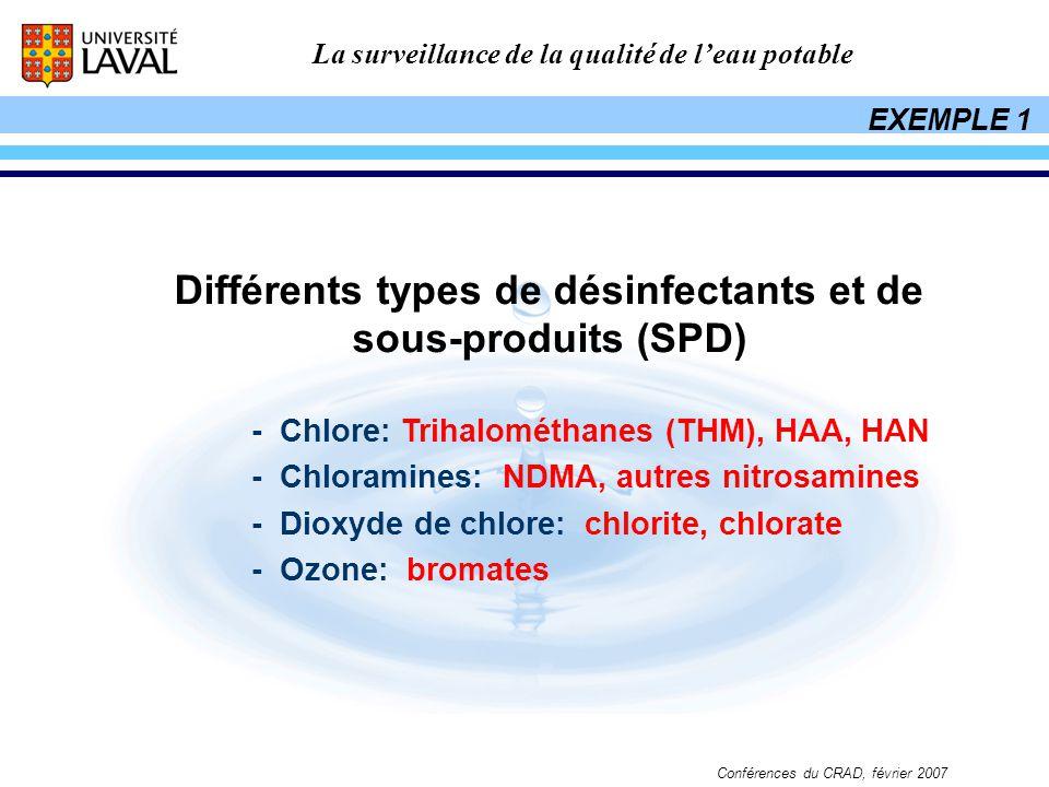 La surveillance de la qualité de leau potable Conférences du CRAD, février 2007 Différents types de désinfectants et de sous-produits (SPD) - Chlore: