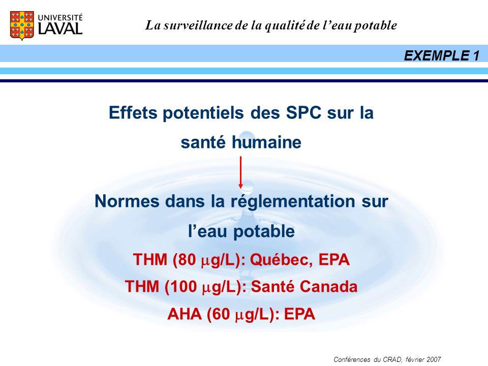 La surveillance de la qualité de leau potable Conférences du CRAD, février 2007 Effets potentiels des SPC sur la santé humaine Normes dans la réglemen