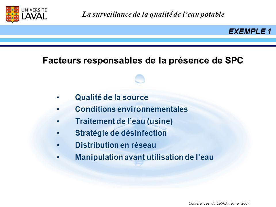 La surveillance de la qualité de leau potable Conférences du CRAD, février 2007 Qualité de la source Conditions environnementales Traitement de leau (