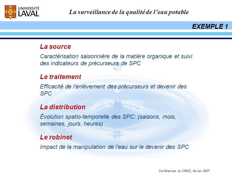 La surveillance de la qualité de leau potable Conférences du CRAD, février 2007 La source Caractérisation saisonnière de la matière organique et suivi