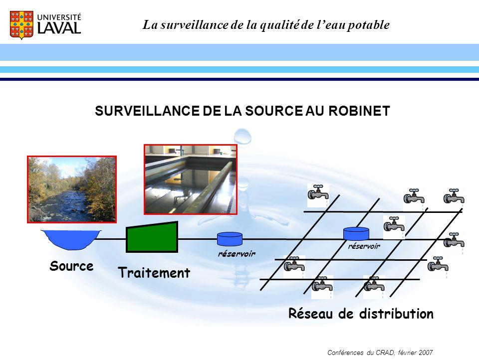 La surveillance de la qualité de leau potable Conférences du CRAD, février 2007 Source Traitement réservoir Réseau de distribution SURVEILLANCE DE LA