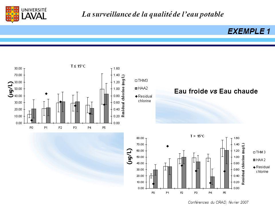 La surveillance de la qualité de leau potable Conférences du CRAD, février 2007 Eau froide vs Eau chaude ( g/L) EXEMPLE 1