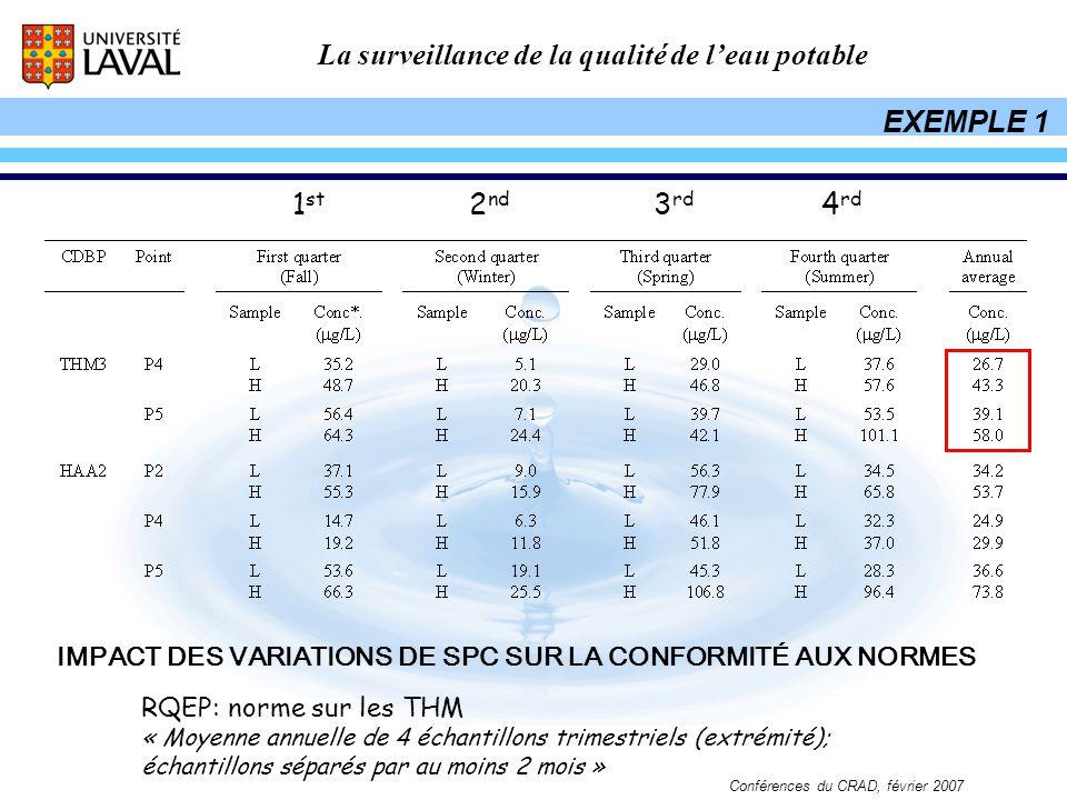 La surveillance de la qualité de leau potable Conférences du CRAD, février 2007 RQEP: norme sur les THM « Moyenne annuelle de 4 échantillons trimestri