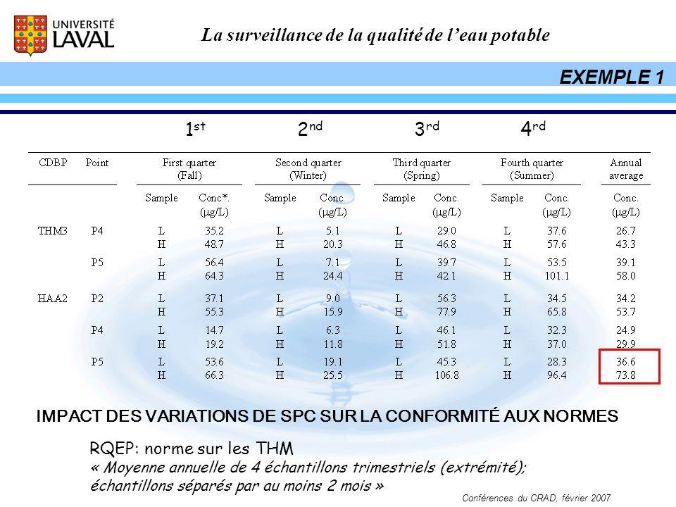 La surveillance de la qualité de leau potable Conférences du CRAD, février 2007 1 st 2 nd 3 rd 4 rd RQEP: norme sur les THM « Moyenne annuelle de 4 éc