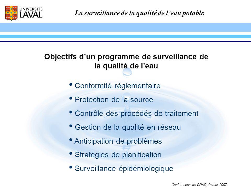 La surveillance de la qualité de leau potable Conférences du CRAD, février 2007 SURVEILLANCE DE LA SOURCE AU ROBINET Délai: -échantillonnage, -transport, -analyse, -interprétation