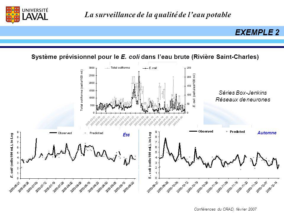 La surveillance de la qualité de leau potable Conférences du CRAD, février 2007 Système prévisionnel pour le E. coli dans leau brute (Rivière Saint-Ch