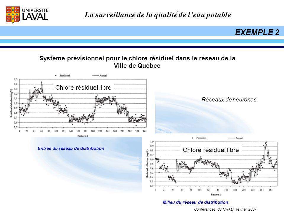 La surveillance de la qualité de leau potable Conférences du CRAD, février 2007 Système prévisionnel pour le chlore résiduel dans le réseau de la Vill