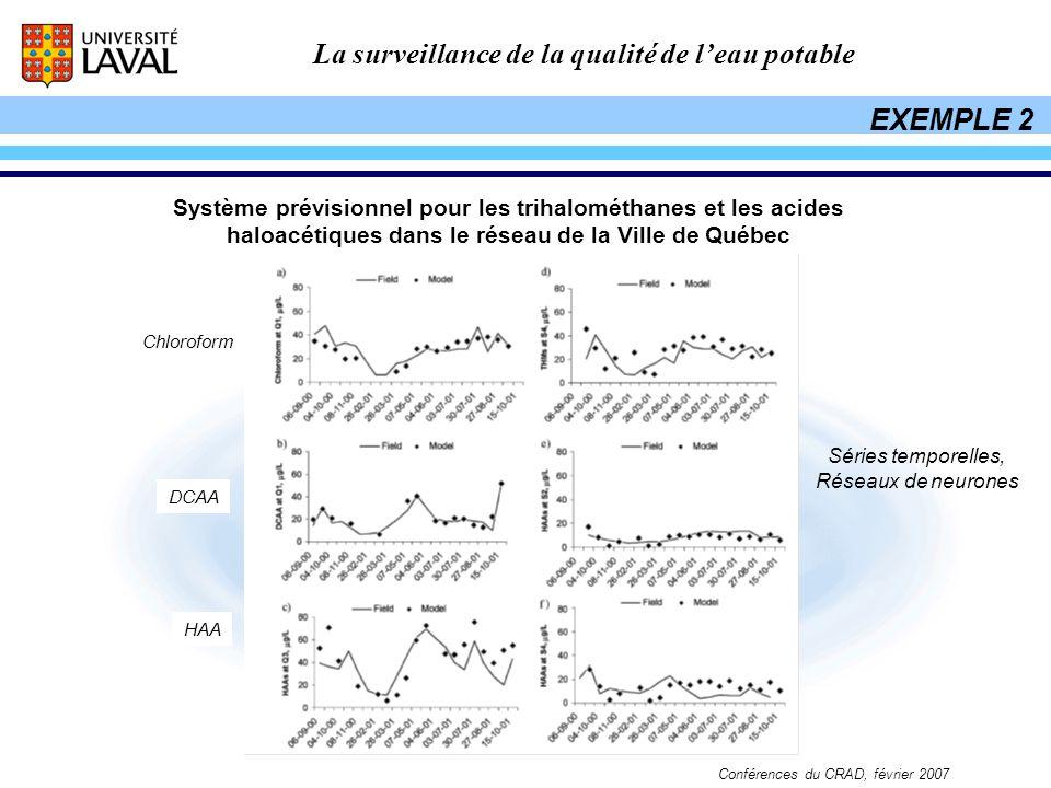 La surveillance de la qualité de leau potable Conférences du CRAD, février 2007 Système prévisionnel pour les trihalométhanes et les acides haloacétiq