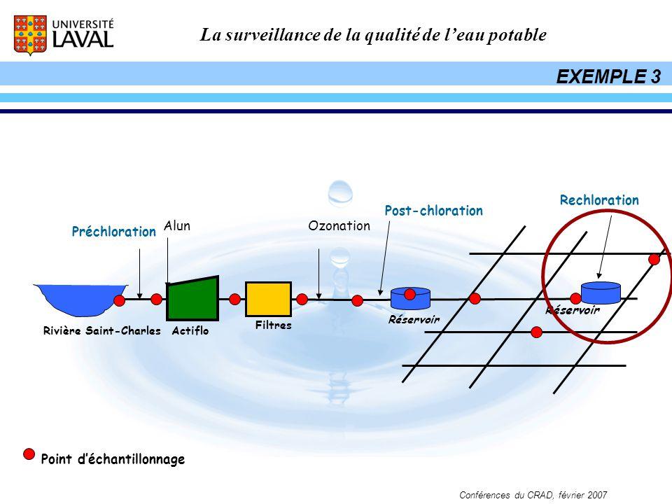 La surveillance de la qualité de leau potable Conférences du CRAD, février 2007 Préchloration Rivière Saint-Charles Ozonation Réservoir Post-chloratio