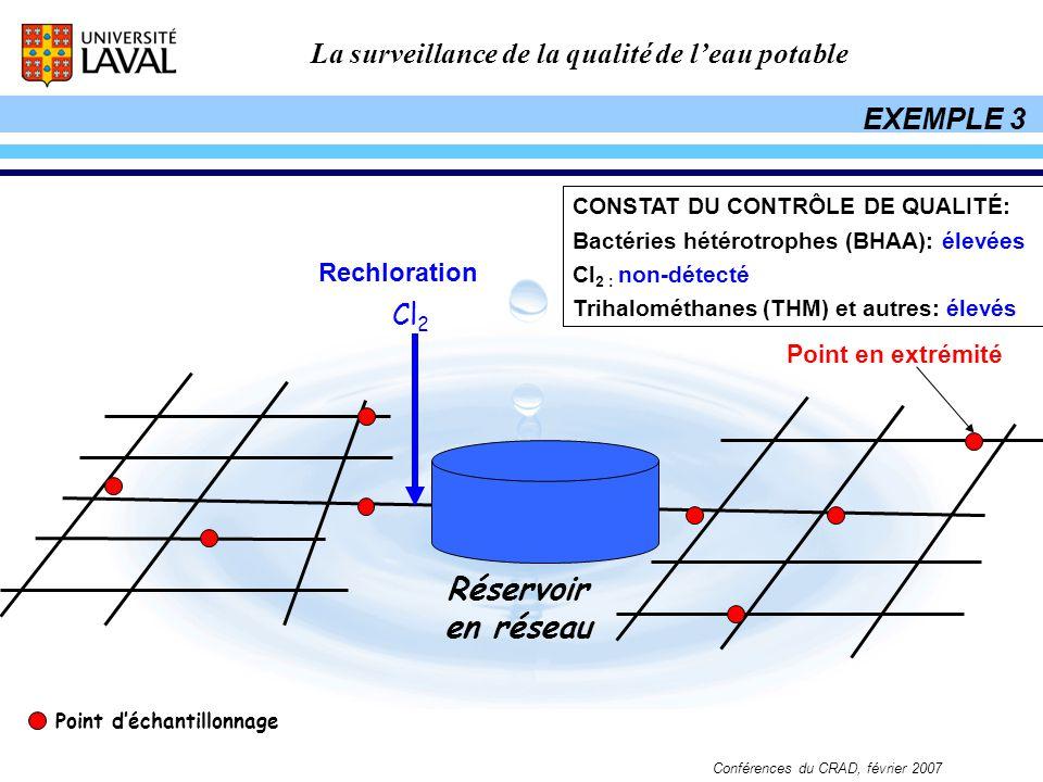 La surveillance de la qualité de leau potable Conférences du CRAD, février 2007 Réservoir en réseau Cl 2 EXEMPLE 3 Point déchantillonnage Rechloration