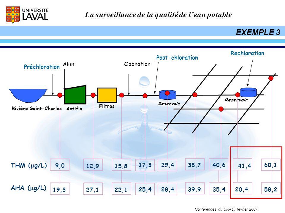 La surveillance de la qualité de leau potable Conférences du CRAD, février 2007 Préchloration Rivière Saint-Charles Ozonation Réservoir Actiflo Filtre