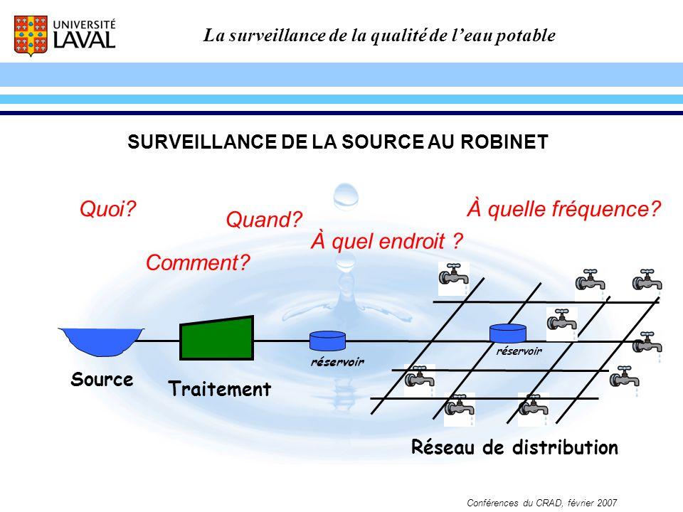 La surveillance de la qualité de leau potable Conférences du CRAD, février 2007 Comment? Quand? À quel endroit ? À quelle fréquence? Source Traitement