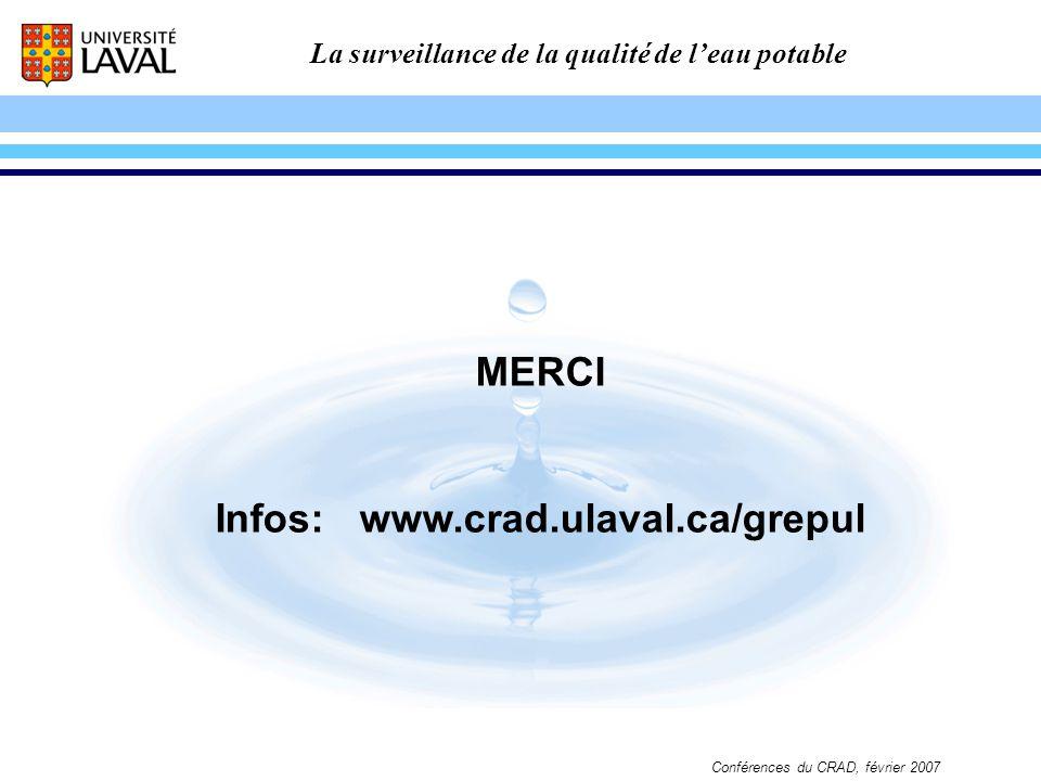 La surveillance de la qualité de leau potable Conférences du CRAD, février 2007 MERCI Infos: www.crad.ulaval.ca/grepul