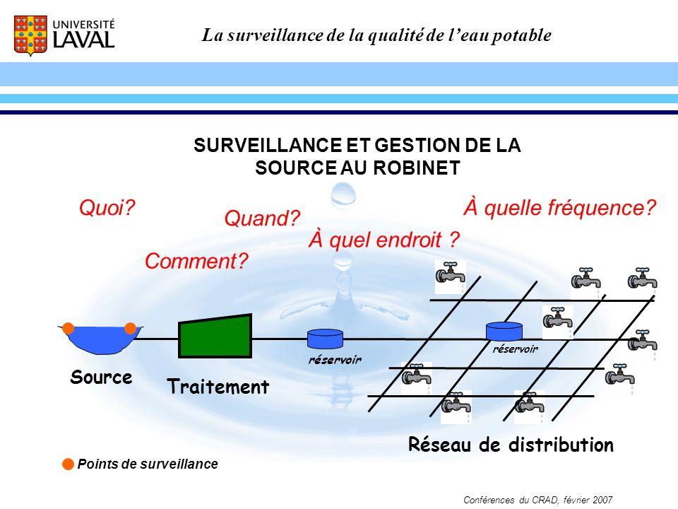 La surveillance de la qualité de leau potable Conférences du CRAD, février 2007 Réservoir en réseau Cl 2 EXEMPLE 3 Point déchantillonnage Rechloration Point en extrémité CONSTAT DU CONTRÔLE DE QUALITÉ: Bactéries hétérotrophes (BHAA): élevées Cl 2 : non-détecté Trihalométhanes (THM) et autres: élevés