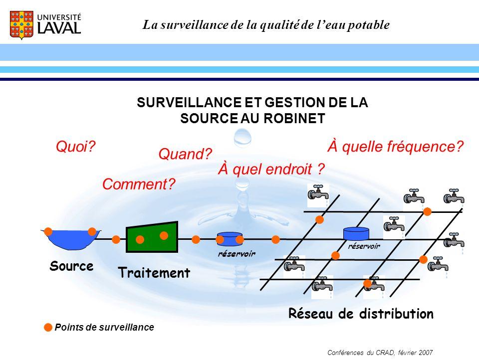 La surveillance de la qualité de leau potable Conférences du CRAD, février 2007 Réservoir en réseau Cl 2 Point déchantillonnage Rechloration Point en extrémité CONSTAT DU CONTRÔLE DE QUALITÉ: Bactéries hétérotrophes (BHAA): élevées Cl 2 : non-détecté Trihalométhanes (THM) et autres: élevés EXEMPLE 3