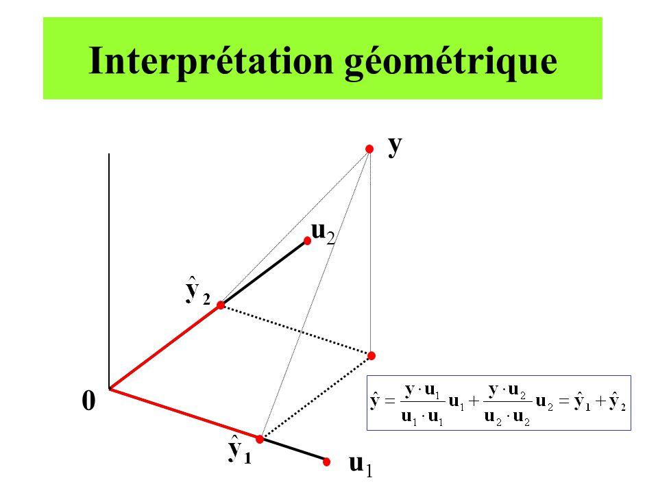 Interprétation géométrique y 0 u1u1 u2u2