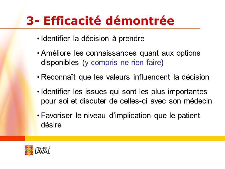 3- Efficacité démontrée Identifier la décision à prendre Améliore les connaissances quant aux options disponibles (y compris ne rien faire) Reconnaît que les valeurs influencent la décision Identifier les issues qui sont les plus importantes pour soi et discuter de celles-ci avec son médecin Favoriser le niveau dimplication que le patient désire