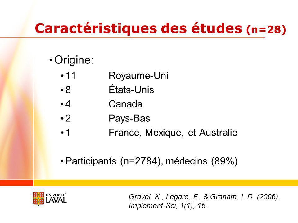 Caractéristiques des études (n=28) Origine: 11 Royaume-Uni 8 États-Unis 4Canada 2Pays-Bas 1France, Mexique, et Australie Participants (n=2784), médecins (89%) Gravel, K., Legare, F., & Graham, I.