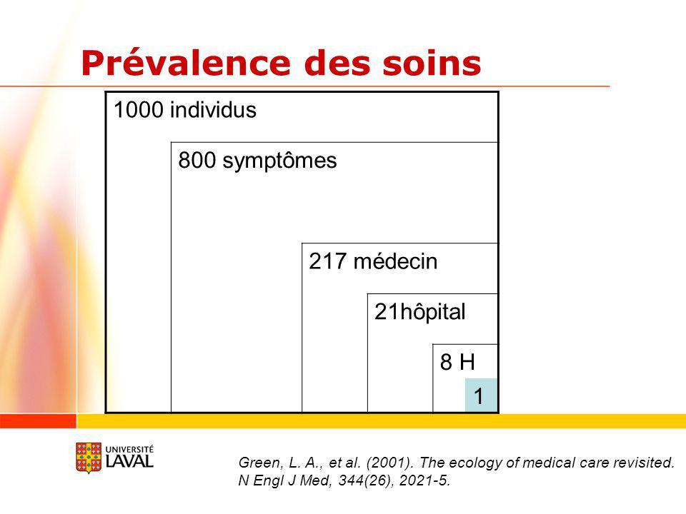 Prévalence des soins 1000 individus 800 symptômes 217 médecin 21hôpital 8 H 1 Green, L.