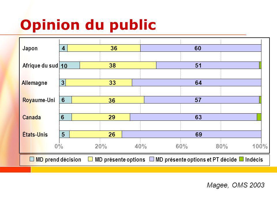 N= 14 études 26% à 95% des patients (médiane: 52%) insatisfaits de linformation reçue