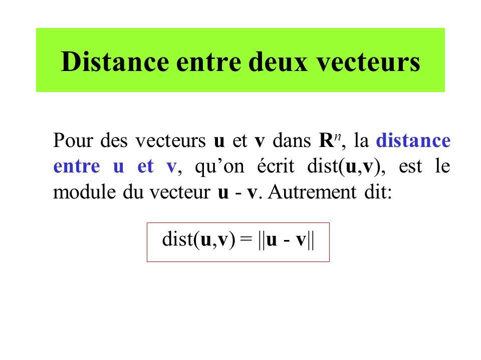 Distance entre deux vecteurs Pour des vecteurs u et v dans R n, la distance entre u et v, quon écrit dist(u,v), est le module du vecteur u - v. Autrem