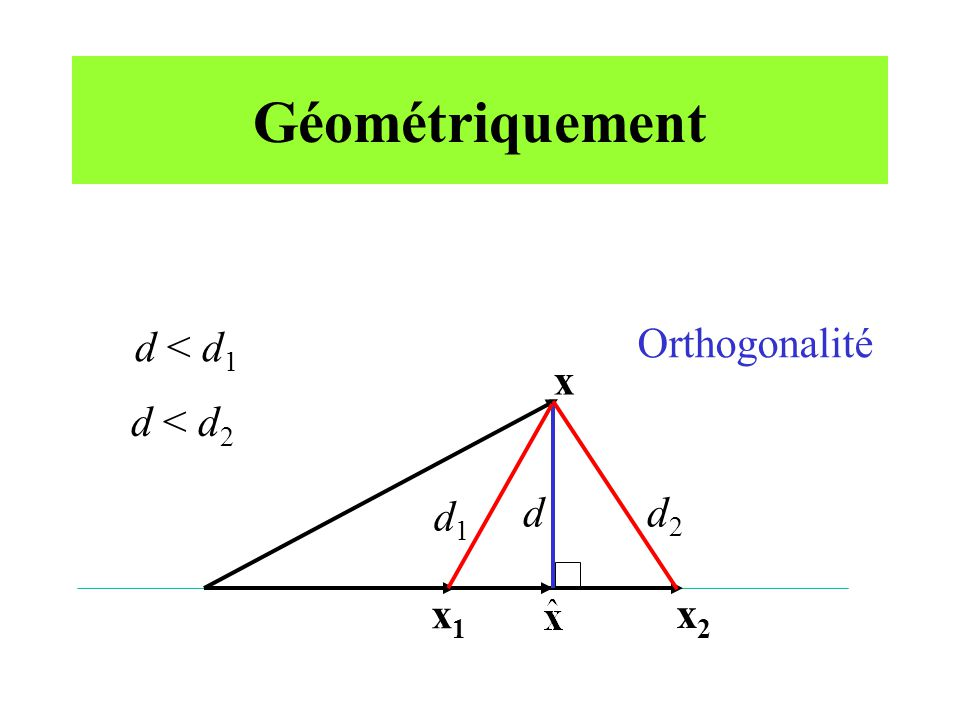 Projection orthogonale (suite) u y
