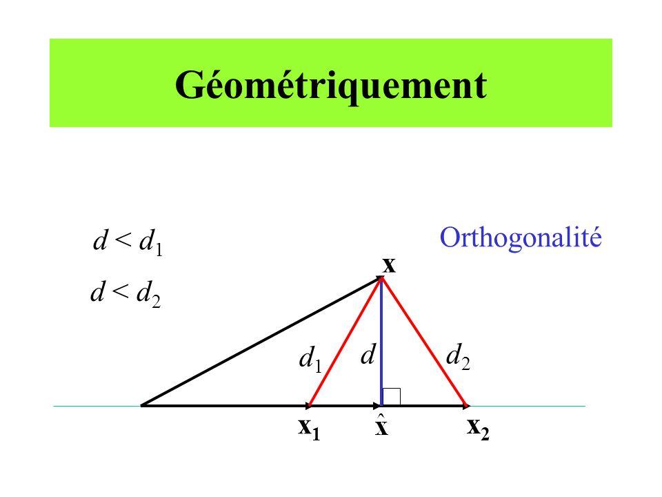 Géométriquement x x1x1 x2x2 d < d 1 d2d2 d1d1 d < d 2 Orthogonalité d