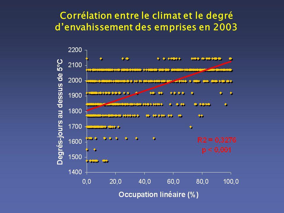 Corrélation entre le climat et le degré denvahissement des emprises en 2003