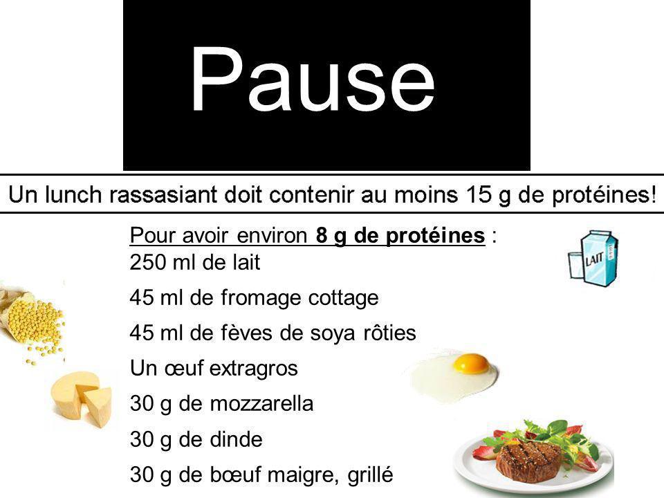 Pause Pour avoir environ 8 g de protéines : 250 ml de lait 45 ml de fromage cottage 45 ml de fèves de soya rôties Un œuf extragros 30 g de mozzarella