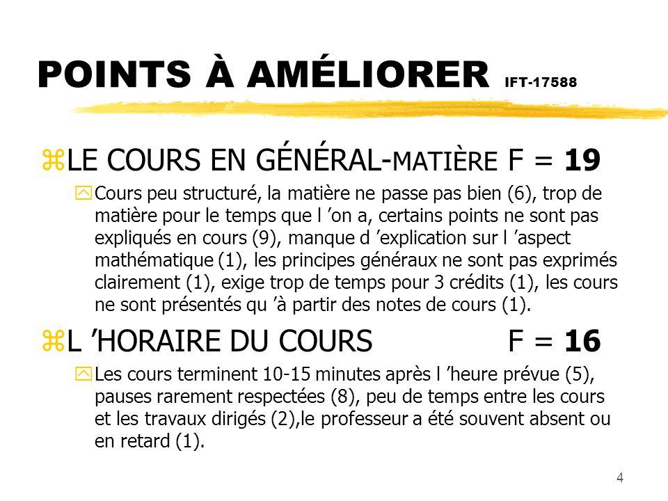 5 POINTS À AMÉLIORER IFT-17588 zDOCUMENTS PÉDAGOGIQUES F = 12 yNon disponibilité des livres en début de session (2), notes de cours trop télégraphiques, incomplètes, difficile à suivre (7), livre en anglais (1), les notes ne suivent pas le livre à long terme (2).
