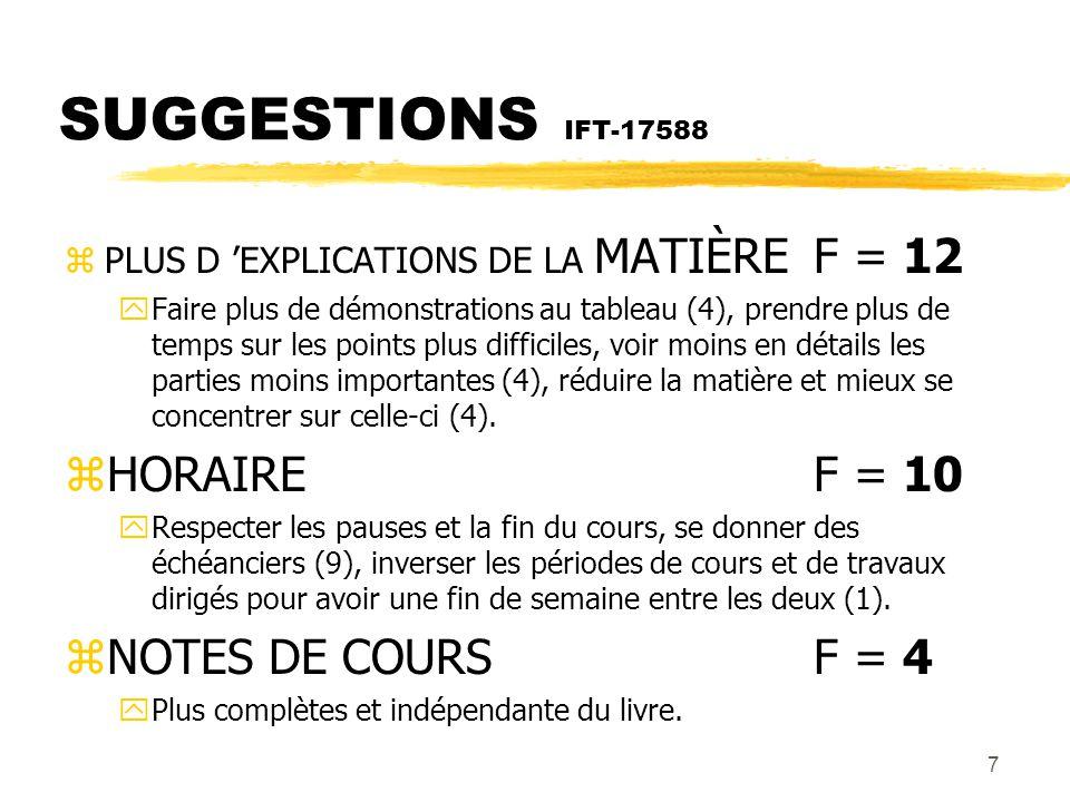 7 SUGGESTIONS IFT-17588 zPLUS D EXPLICATIONS DE LA MATIÈRE F = 12 yFaire plus de démonstrations au tableau (4), prendre plus de temps sur les points plus difficiles, voir moins en détails les parties moins importantes (4), réduire la matière et mieux se concentrer sur celle-ci (4).
