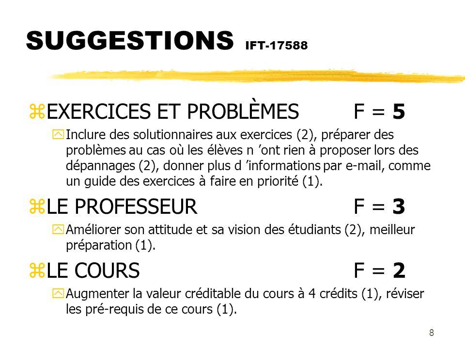 8 SUGGESTIONS IFT-17588 zEXERCICES ET PROBLÈMESF = 5 yInclure des solutionnaires aux exercices (2), préparer des problèmes au cas où les élèves n ont rien à proposer lors des dépannages (2), donner plus d informations par e-mail, comme un guide des exercices à faire en priorité (1).