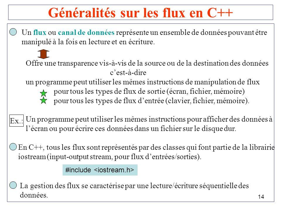 14 Généralités sur les flux en C++ Un flux ou canal de données représente un ensemble de données pouvant être manipulé à la fois en lecture et en écri